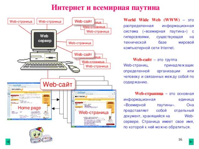 Интернет и всемирная паутина World Wide Web (WWW)  – это распределенная информационная система («всемирная паутина») с гиперсвязями, существующая на технической базе мировой компьютерной сети Internet . Web- сайт Web- страница Web- страница Web- страница Web- страница Web- страница Web  сервер Web- страница Web- сайт Web- страница  Web- сайт – это группа Web- страниц, принадлежащих определенной организации или человеку и связанных между собой по содержанию.  Web- страница Web- страница Web- сайт  Web -страница  – это основная информационная единица «Всемирной паутины». Она представляет собой отдельный документ, хранящийся на Web- сервере. Страница имеет свое имя, по которой к ней можно обратиться.  Home page Web -страница