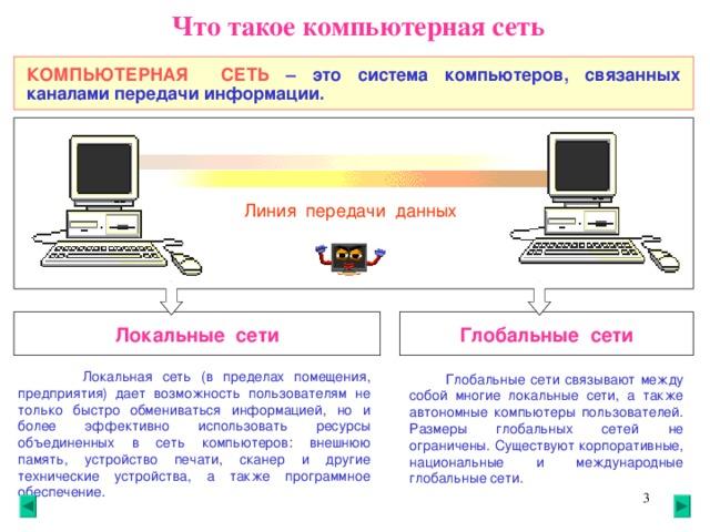 Что такое компьютерная сеть КОМПЬЮТЕРНАЯ СЕТЬ  –  это система компьютеров, связанных каналами передачи информации. Линия передачи данных Локальные сети Глобальные сети  Локальная сеть (в пределах помещения, предприятия) дает возможность пользователям не только быстро обмениваться информацией, но и более эффективно использовать ресурсы объединенных в сеть компьютеров: внешнюю память, устройство печати, сканер и другие технические устройства, а также программное обеспечение.   Глобальные сети связывают между собой многие локальные сети, а также автономные компьютеры пользователей. Размеры глобальных сетей не ограничены. Существуют корпоративные, национальные и международные глобальные сети.