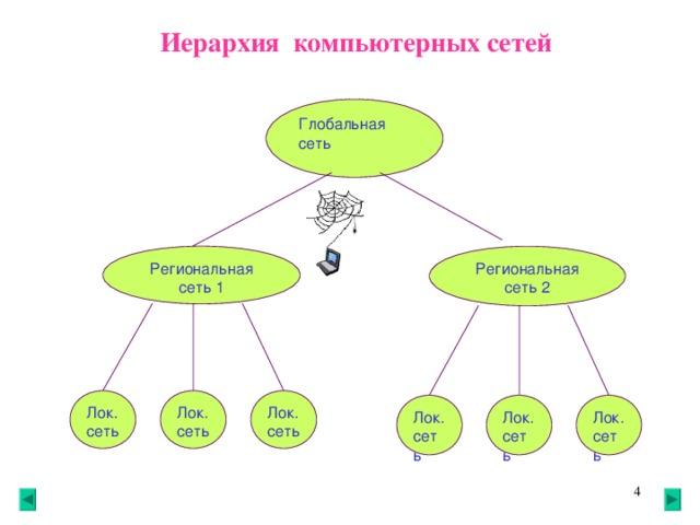 Иерархия компьютерных сетей Глобальная сеть Региональная сеть 2 Региональная сеть 1 Л ок. сеть Л ок. сеть Л ок. сеть Л ок.сеть Л ок. сеть Л ок. сеть 3