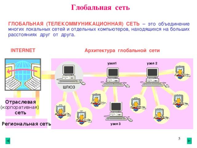 Глобальная сеть ГЛОБАЛЬНАЯ (ТЕЛЕКОММУНИКАЦИОННАЯ) СЕТЬ  – это объединение многих локальных сетей и отдельных компьютеров, находящихся на больших расстояниях друг от друга. Архитектура глобальной сети INTERNET узел 2 узел1 ШЛЮЗ Отраслевая (корпоративная)  сеть Региональная сеть узел 3