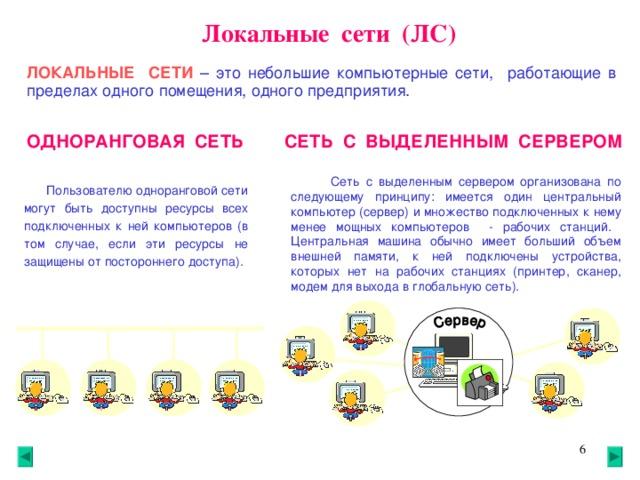 Локальные сети (ЛС) ЛОКАЛЬНЫЕ СЕТИ  – это небольшие компьютерные сети, работающие в пределах одного помещения, одного предприятия. СЕТЬ С ВЫДЕЛЕННЫМ СЕРВЕРОМ ОДНОРАНГОВАЯ СЕТЬ  Сеть с выделенным сервером организована по следующему принципу: имеется один центральный компьютер (сервер) и множество подключенных к нему менее мощных компьютеров - рабочих станций. Центральная машина обычно имеет больший объем внешней памяти, к ней подключены устройства, которых нет на рабочих станциях (принтер, сканер, модем для выхода в глобальную сеть).  Пользователю одноранговой сети могут быть доступны ресурсы всех подключенных к ней компьютеров (в том случае, если эти ресурсы не защищены от постороннего доступа).