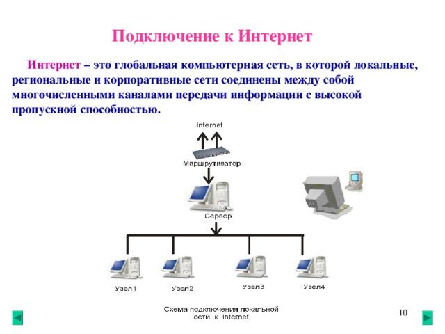 Подключение к Интернет  Интернет – это глобальная компьютерная сеть, в которой локальные, региональные и корпоративные сети соединены между собой многочисленными каналами передачи информации с высокой пропускной способностью. 8 8