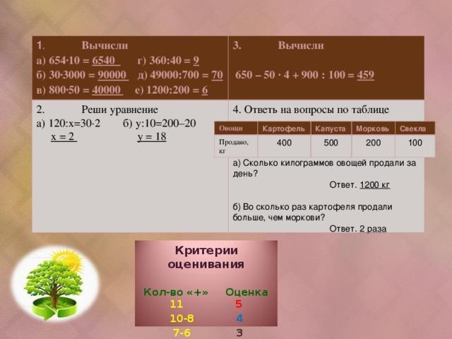 1 .  Вычисли а) 654∙10 = 6540 г) 360:40 = 9 б) 30∙3000 = 90000 д) 49000:700 = 70 в) 800∙50 = 40000 е) 1200:200 = 6 3.  Вычисли   650 – 50 ∙ 4 + 900 : 100 = 459 2.  Реши уравнение а) 120:х=30∙2 б) у:10=200–20  х = 2  у = 18  4. Ответь на вопросы по таблице а) Сколько килограммов овощей продали за день?  Ответ. 1200 кг  б) Во сколько раз картофеля продали больше, чем моркови?  Ответ. 2 раза Овощи Картофель Продано, кг Капуста 400 Морковь 500 Свекла 200 100 Критерии оценивания Кол-во «+» Оценка 11 5 10-8 4  7-6 3