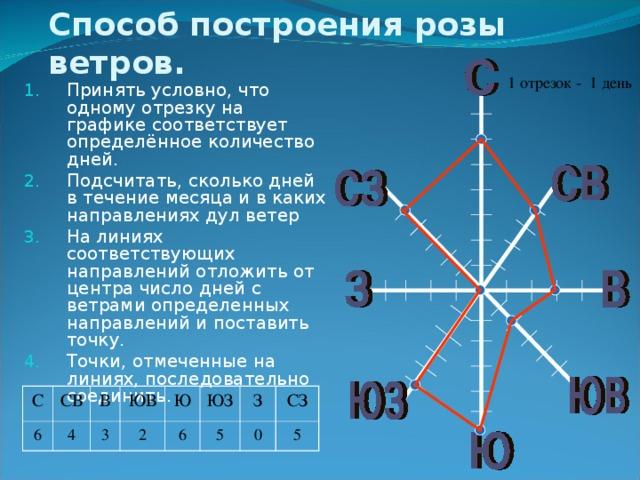 Способ построения розы ветров. 1 отрезок - 1 день Принять условно, что одному отрезку на графике соответствует определённое количество дней. Подсчитать, сколько дней в течение месяца и в каких направлениях дул ветер На линиях соответствующих направлений отложить от центра число дней с ветрами определенных направлений и поставить точку. Точки, отмеченные на линиях, последовательно соединить. С СВ 6 В 4 ЮВ 3 Ю 2 6 ЮЗ З 5 СЗ 0 5