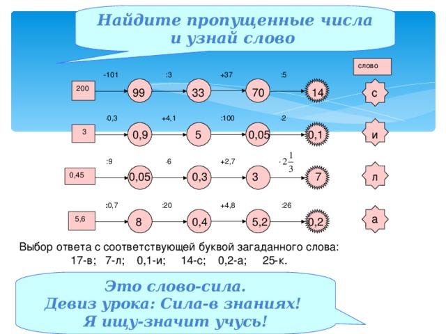 Найдите пропущенные числа и узнай слово слово +37  :3 -101  :5 200 99 с 33 70 14 +4,1 :100  . 2  . 0,3  3 0,9  5 0,05 0,1 и +2,7  . 6  :9 л 7 3 0,3 0,05 0,45 +4,8 :20  :26  : 0,7 а  5,6  8 0,4 5,2 0,2 Выбор ответа с соответствующей буквой загаданного слова: 17-в; 7-л; 0,1-и; 14-с; 0,2-а; 25-к. Это слово-сила. Девиз урока: Сила-в знаниях! Я ищу-значит учусь!