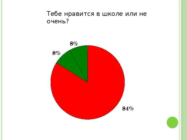 Тебе нравится в школе или не очень?   Тебе нравится в школе или не очень?