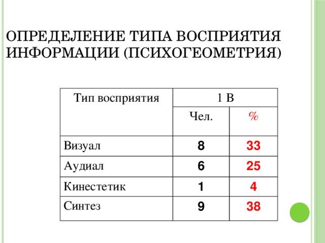 Определение типа восприятия информации (психогеометрия) Тип восприятия 1 В Чел. Визуал 8 % Аудиал Кинестетик 6 33 1 25 Синтез 4 9 38