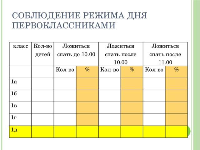 Соблюдение режима дня первоклассниками класс Кол-во детей 1а Ложиться спать до 10.00 Кол-во 1б % Ложиться спать после 10.00 1в 1г Кол-во % Ложиться спать после 11.00 1д Кол-во %