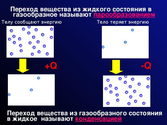 Переход вещества из жидкого состояния в газообразное называют  парообразованием Телу сообщают энергию Тело теряет энергию +Q -Q Переход вещества из газообразного состояния в жидкое называют  конденсацией
