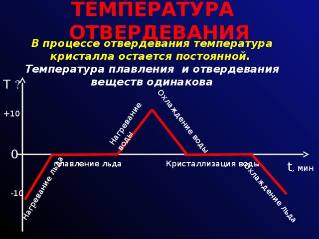 ТЕМПЕРАТУРА ОТВЕРДЕВАНИЯ Нагревание льда Нагревание воды Охлаждение воды Охлаждение льда В процессе отвердевания температура кристалла остается постоянной.   Температура плавления и отвердевания веществ одинакова   T  ۫ +10 0  t , мин Кристаллизация воды плавление льда -10
