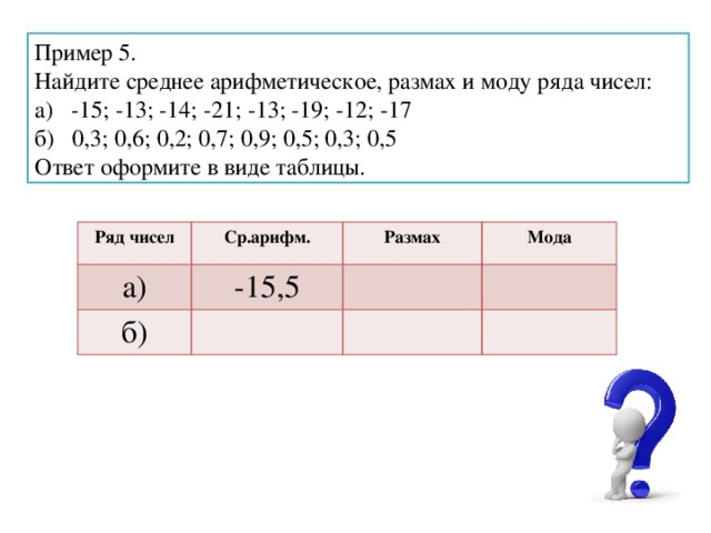 Пример 5. Найдите среднее арифметическое, размах и моду ряда чисел: а) -15; -13; -14; -21; -13; -19; -12; -17 б) 0,3; 0,6; 0,2; 0,7; 0,9; 0,5; 0,3; 0,5 Ответ оформите в виде таблицы. Ряд чисел Ср.арифм. а) -15,5 Размах б) Мода