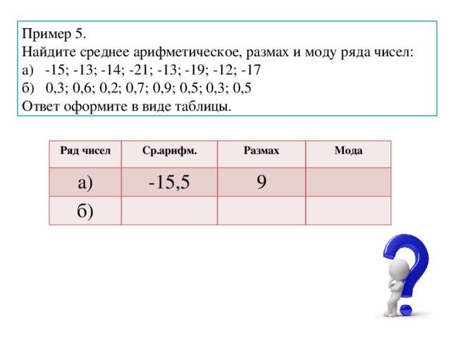 Пример 5. Найдите среднее арифметическое, размах и моду ряда чисел: а) -15; -13; -14; -21; -13; -19; -12; -17 б) 0,3; 0,6; 0,2; 0,7; 0,9; 0,5; 0,3; 0,5 Ответ оформите в виде таблицы. Ряд чисел Ср.арифм. а) -15,5 Размах б) Мода 9