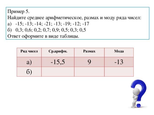 Пример 5. Найдите среднее арифметическое, размах и моду ряда чисел: а) -15; -13; -14; -21; -13; -19; -12; -17 б) 0,3; 0,6; 0,2; 0,7; 0,9; 0,5; 0,3; 0,5 Ответ оформите в виде таблицы. Ряд чисел Ср.арифм. а) -15,5 Размах б) Мода 9 -13