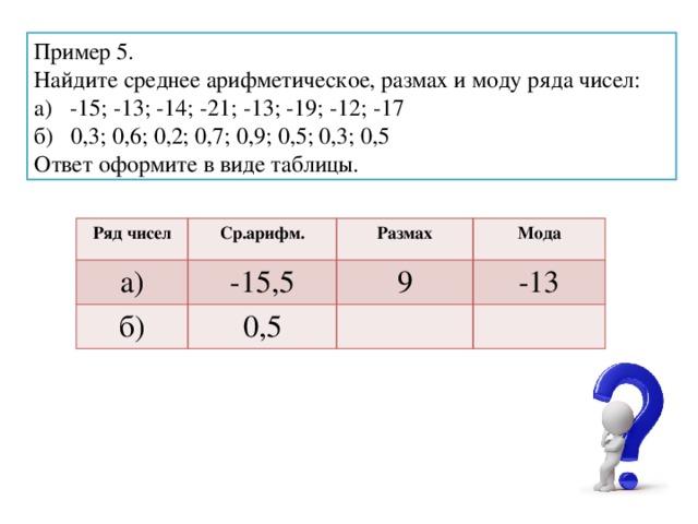 Пример 5. Найдите среднее арифметическое, размах и моду ряда чисел: а) -15; -13; -14; -21; -13; -19; -12; -17 б) 0,3; 0,6; 0,2; 0,7; 0,9; 0,5; 0,3; 0,5 Ответ оформите в виде таблицы. Ряд чисел Ср.арифм. а) -15,5 Размах б) Мода 9 0,5 -13