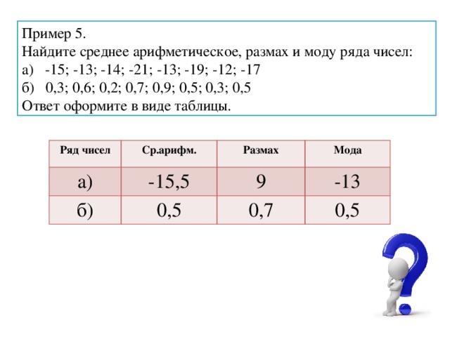 Пример 5. Найдите среднее арифметическое, размах и моду ряда чисел: а) -15; -13; -14; -21; -13; -19; -12; -17 б) 0,3; 0,6; 0,2; 0,7; 0,9; 0,5; 0,3; 0,5 Ответ оформите в виде таблицы. Ряд чисел а) Ср.арифм. -15,5 Размах б) Мода 9 0,5 -13 0,7 0,5