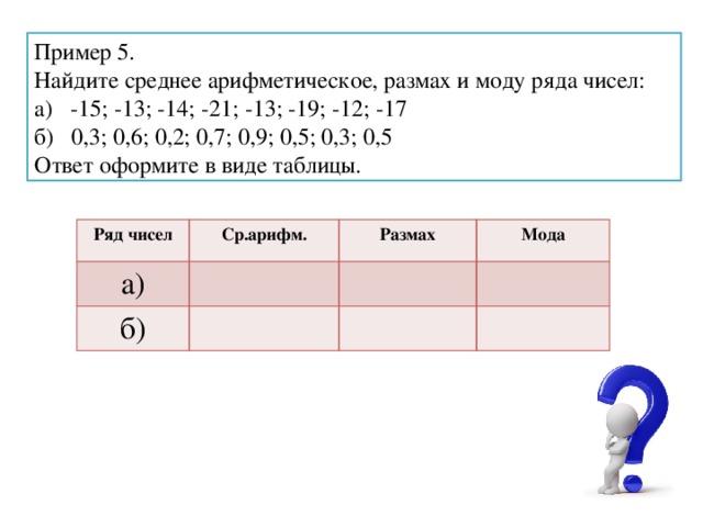 Пример 5. Найдите среднее арифметическое, размах и моду ряда чисел: а) -15; -13; -14; -21; -13; -19; -12; -17 б) 0,3; 0,6; 0,2; 0,7; 0,9; 0,5; 0,3; 0,5 Ответ оформите в виде таблицы. Ряд чисел Ср.арифм. а) Размах б) Мода
