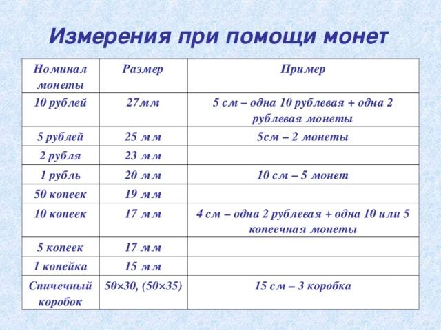 Измерения при помощи монет  Номинал монеты Размер 10 рублей Пример 27мм 5 рублей 5 см – одна 10 рублевая + одна 2 рублевая монеты 25 мм 2 рубля 5см – 2 монеты 23 мм 1 рубль 50 копеек 20 мм 10 см – 5 монет 19 мм 10 копеек 17 мм 5 копеек 4 см – одна 2 рублевая + одна 10 или 5 копеечная монеты 17 мм 1 копейка 15 мм Спичечный коробок 50×30, (50×35) 15 см – 3 коробка
