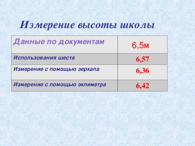 Измерение высоты школы 6,5м Данные по документам Использования шеста 6,57 Измерение с помощью зеркала 6,36 Измерение с помощью эклиметра 6,42