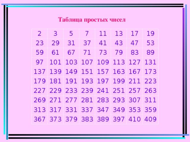 Таблица простых чисел 2 23 3 5 29 59 31 7 97 61 11 37 137 101 67 13 41 179 103 71 139 43 17 73 181 227 107 149 19 47 191 269 151 229 109 79 53 271 313 157 113 83 193 233 367 239 277 127 163 197 89 317 373 199 241 167 331 131 281 379 337 173 251 283 211 293 257 347 223 383 307 263 349 389 397 353 311 359 410 409