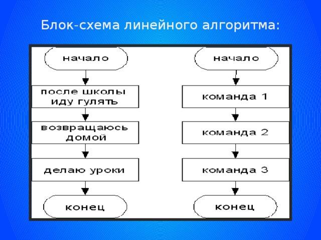 Блок-схема линейного алгоритма:
