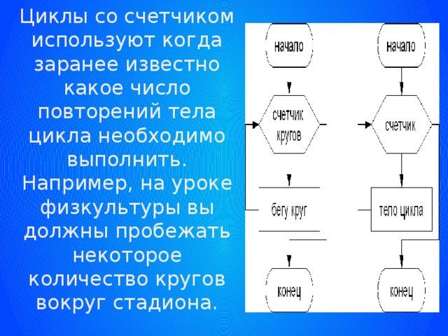 Циклы со счетчиком используют когда заранее известно какое число повторений тела цикла необходимо выполнить. Например, на уроке физкультуры вы должны пробежать некоторое количество кругов вокруг стадиона.