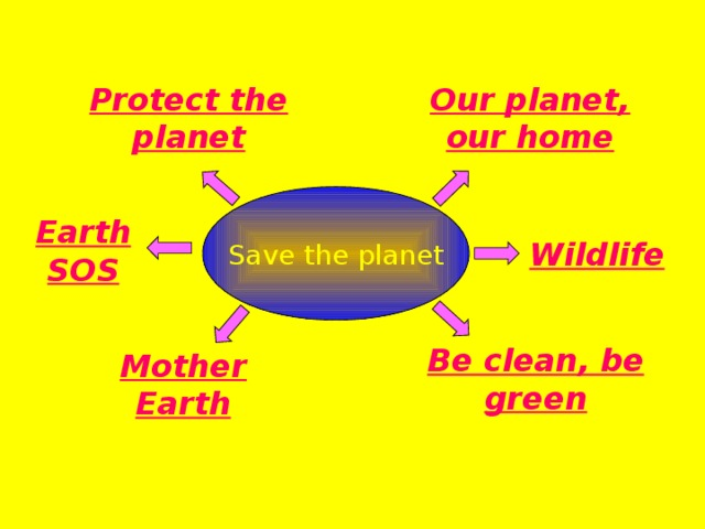 Our planet, our home Protect the planet Save the planet Earth SOS Wildlife Be clean, be green Mother Earth