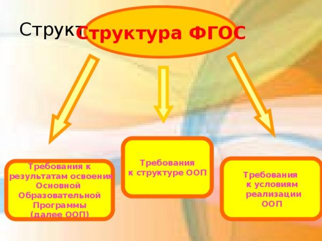 Структура ФГОС Структура ФГОС Требования к структуре ООП Требования к условиям  реализации ООП Требования к  результатам освоения Основной Образовательной Программы (далее ООП)