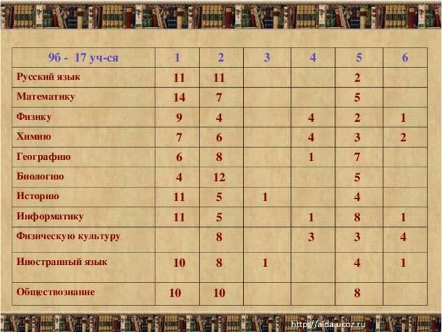 9б - 17 уч-ся Русский язык 1 Математику  11 2  14 11  3 Физику 4 7   Химию  9   5 4   7 Географию  2  6  6 6  Биологию  5   8   4 Историю 4     11 4   Информатику 2  12  Физическую культуру  11 5  1  3   1   7   2  5  Иностранный язык 1  8   5   Обществознание   10 8   4   1  10  10  1   3  8  3   1   4  4   1  8