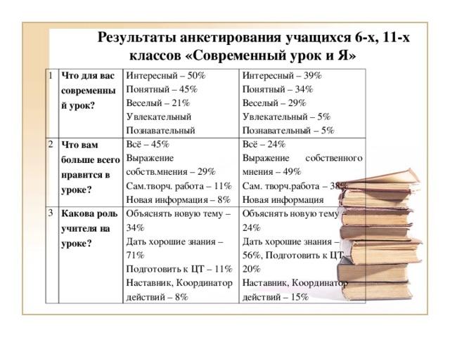 Результаты анкетирования учащихся 6-х, 11-х классов «Современный урок и Я» 1 Что для вас современный урок? 2 Интересный – 50% Понятный – 45% Веселый – 21% Увлекательный Познавательный Что вам больше всего нравится в уроке? 3 Интересный – 39% Понятный – 34% Веселый – 29% Увлекательный – 5% Познавательный – 5% Всё – 45% Выражение собств.мнения – 29% Сам.творч. работа – 11% Новая информация – 8% Какова роль учителя на уроке? Всё – 24% Выражение собственного мнения – 49% Сам. творч.работа – 38% Новая информация Объяснять новую тему – 34% Дать хорошие знания – 71% Подготовить к ЦТ – 11% Наставник, Координатор действий – 8% Объяснять новую тему – 24% Дать хорошие знания – 56%, Подготовить к ЦТ – 20% Наставник, Координатор действий – 15%