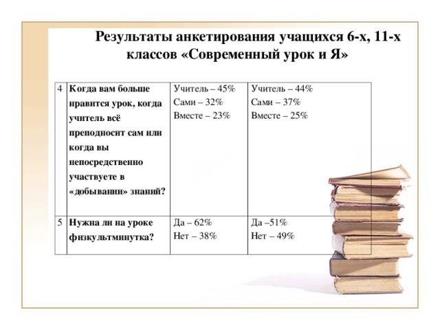 Результаты анкетирования учащихся 6-х, 11-х классов «Современный урок и Я» 4 Когда вам больше нравится урок, когда учитель всё преподносит сам или когда вы непосредственно участвуете в «добывании» знаний? 5 Нужна ли на уроке физкультминутка? Учитель – 45% Сами – 32% Вместе – 23% Учитель – 44% Сами – 37% Вместе – 25% Да – 62% Нет – 38% Да –51% Нет – 49%