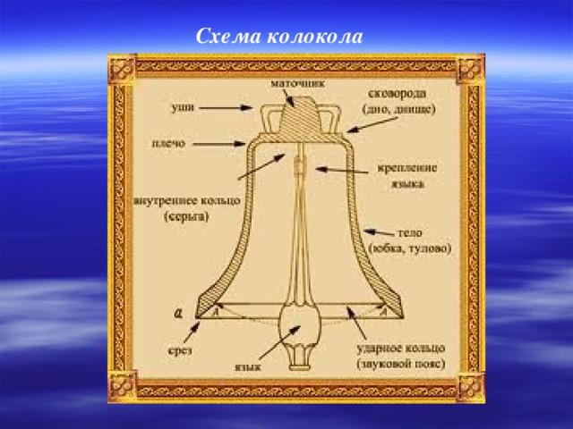 Схема колокола