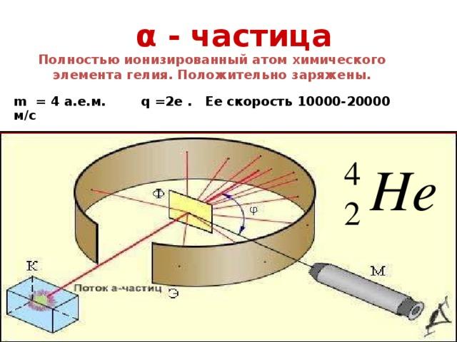 α - частица Полностью ионизированный атом химического элемента гелия. Положительно заряжены. m = 4 а.е.м. q =2e . Ее скорость 10000-20000 м/с