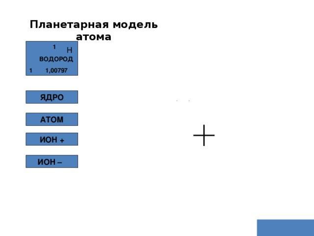 Планетарная модель атома 1 Н ВОДОРОД 1,00797 1  ЯДРО АТОМ ИОН + ИОН –