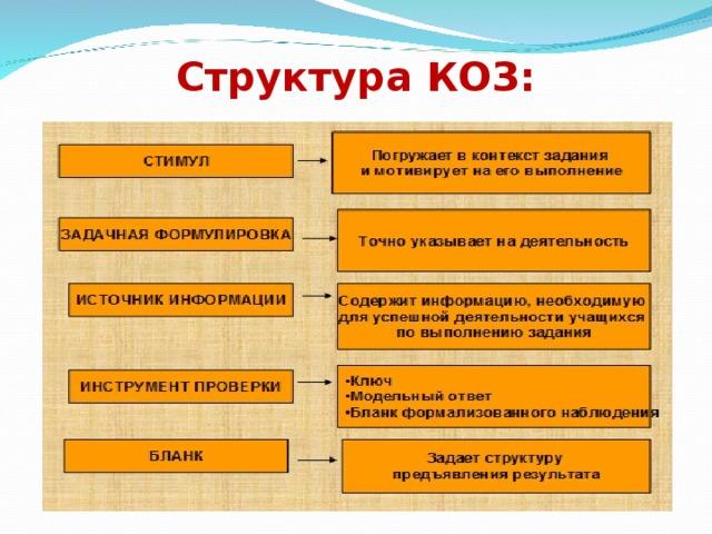 Структура КОЗ: