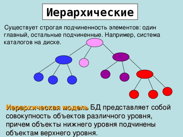 Иерархические Существует строгая подчиненность элементов: один главный, остальные подчиненные. Например, система каталогов на диске. Иерархическая модель БД представляет собой совокупность объектов различного уровня, причем объекты нижнего уровня подчинены объектам верхнего уровня.
