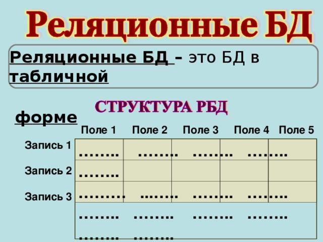 Реляционные БД – это БД в табличной  форме Поле 1 Поле 2 Поле 3 Поле 4 Поле 5  Запись 1  Запись 2  Запись 3 …… .. …….. …….. …….. …….. ……… ...….. …….. …….. …….. …….. …….. …….. …….. ……..
