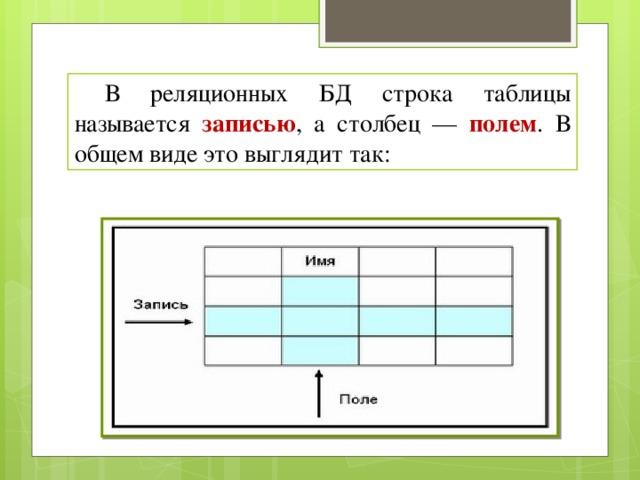 В реляционных БД строка таблицы называется записью , а столбец — полем . В общем виде это выглядит так: