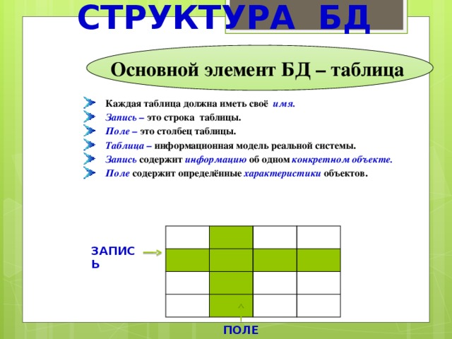 СТРУКТУРА БД Основной элемент БД – таблица Каждая таблица должна иметь своё  имя. Запись –  это строка таблицы. Поле – это столбец таблицы. Таблица – информационная модель реальной системы. Запись  содержит информацию  об одном конкретном объекте. Поле содержит определённые характеристики  объектов.  ЗАПИСЬ ПОЛЕ