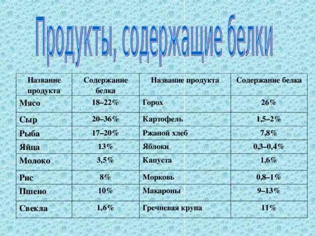 Название продукта Содержание белка Мясо 18–22% Название продукта Сыр Рыба Содержание белка Горох 20–36% 17–20% 26% Яйца Картофель Молоко 13% 1,5–2% Ржаной хлеб 7,8% 3,5% Яблоки Рис Пшено 8% 0,3–0,4% Капуста 1,6% 10% Морковь Свекла 0,8–1% Макароны 1,6% 9–13% Гречневая крупа 11%