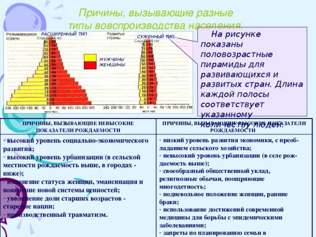 Причины, вызывающие разные типы вовспроизводства населения.  На рисунке показаны половозрастные пирамиды для развивающихся и развитых стран. Длина каждой полосы соответствует указанному количеству людей. РАСШИРЕННЫЙ ТИП СУЖЕННЫЙ ТИП  МУЖЧИНЫ ЖЕНЩИНЫ  ПРИЧИНЫ, ВЫЗЫВАЮЩИЕ НЕВЫСОКИЕ ПОКАЗАТЕЛИ РОЖДАЕМОСТИ  высокий уровень социально-экономического развития;  высокий уровень урбанизации (в сельской местности рождаемость выше, в городах - ниже);  изменение статуса женщин, эмансипация и появление новой системы ценностей;  увеличение доли старших возрастов - старение нации;  производственный травматизм. ПРИЧИНЫ, ВЫЗЫВАЮЩИЕ ВЫСОКИЕ ПОКАЗАТЕЛИ РОЖДАЕМОСТИ