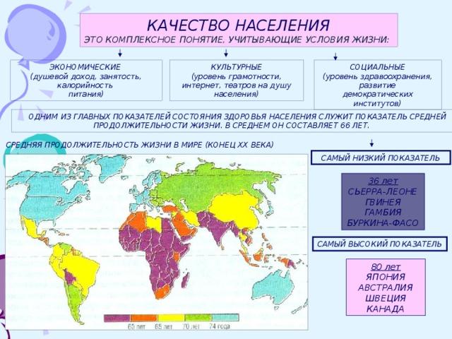КАЧЕСТВО НАСЕЛЕНИЯ ЭТО КОМПЛЕКСНОЕ ПОНЯТИЕ, УЧИТЫВАЮЩИЕ УСЛОВИЯ ЖИЗНИ: КУЛЬТУРНЫЕ СОЦИАЛЬНЫЕ ЭКОНОМИЧЕСКИЕ (уровень грамотности, интернет, театров на душу населения) (уровень здравоохранения, развитие (душевой доход, занятость, калорийность демократических институтов) питания)  ОДНИМ ИЗ ГЛАВНЫХ ПОКАЗАТЕЛЕЙ СОСТОЯНИЯ ЗДОРОВЬЯ НАСЕЛЕНИЯ СЛУЖИТ ПОКАЗАТЕЛЬ СРЕДНЕЙ ПРОДОЛЖИТЕЛЬНОСТИ ЖИЗНИ. В СРЕДНЕМ ОН СОСТАВЛЯЕТ 66 ЛЕТ. СРЕДНЯЯ ПРОДОЛЖИТЕЛЬНОСТЬ ЖИЗНИ В МИРЕ (КОНЕЦ ХХ ВЕКА) САМЫЙ НИЗКИЙ ПОКАЗАТЕЛЬ 36 лет СЬЕРРА-ЛЕОНЕ ГВИНЕЯ ГАМБИЯ БУРКИНА-ФАСО САМЫЙ ВЫСОКИЙ ПОКАЗАТЕЛЬ 80 лет ЯПОНИЯ АВСТРАЛИЯ ШВЕЦИЯ КАНАДА