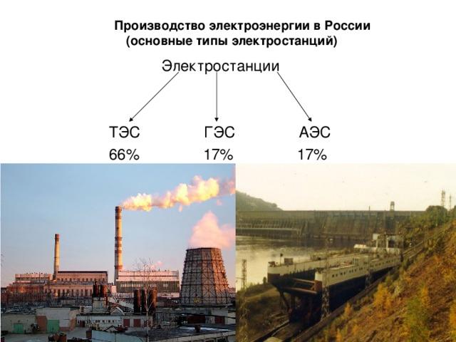 Производство электроэнергии в России  (основные типы электростанций) Электростанции  ТЭС ГЭС АЭС  66% 17% 17%