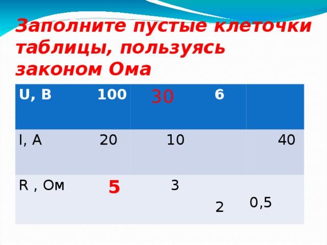 Заполните пустые клеточки таблицы, пользуясь законом Ома U, В  100 I, А R , Ом  30  20  5  6  10  3  40  0,5   2