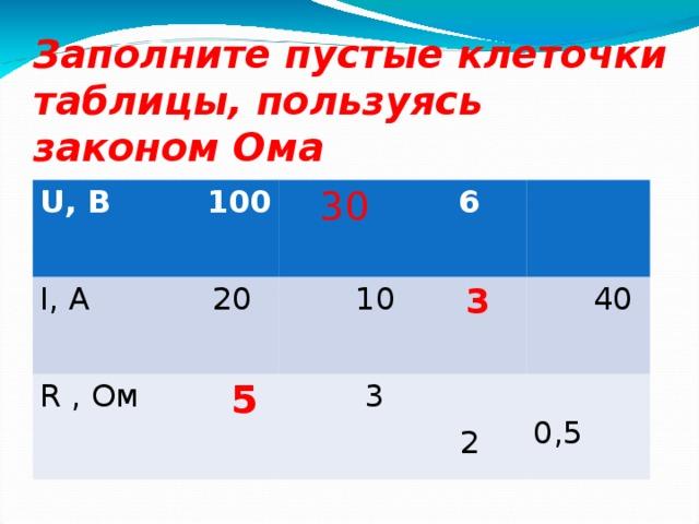 Заполните пустые клеточки таблицы, пользуясь законом Ома U, В  100 I, А  20 R , Ом  30  6  5  10   3   3  40  0,5   2