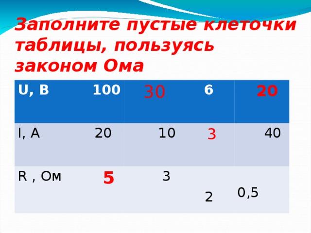 Заполните пустые клеточки таблицы, пользуясь законом Ома U, В  100 I, А  20 R , Ом  30  6  5  10  20  3  3  40  0,5   2