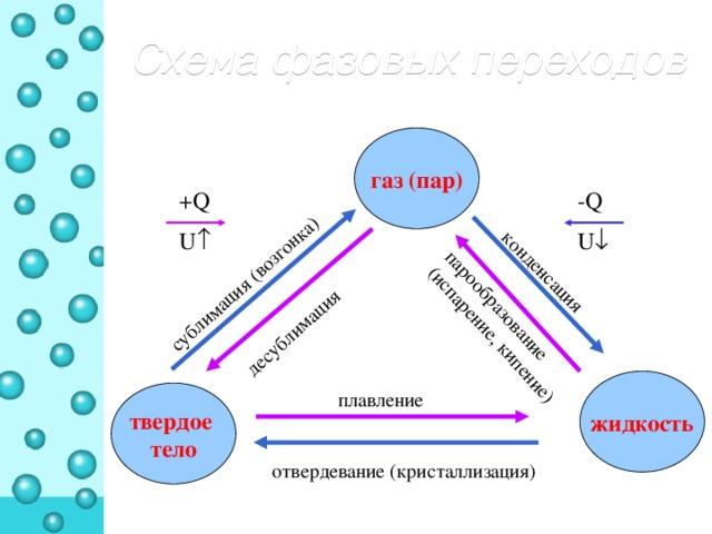 конденсация парообразование (испарение, кипение) плавление десублимация сублимация (возгонка) отвердевание (кристаллизация) Схема  фазовых переходов газ (пар) +Q -Q U  U  жидкость твердое тело