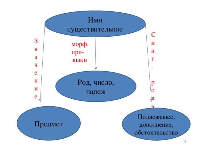 Имя существительное Синт. роль Значение морф. при- знаки Род, число, падеж Предмет Подлежащее, дополнение, обстоятельство