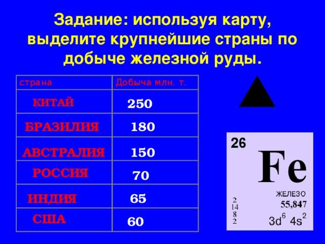 Задание: используя карту, выделите крупнейшие страны по добыче железной руды. страна Добыча млн. т. КИТАЙ 250 БРАЗИЛИЯ 180 АВСТРАЛИЯ 150 РОССИЯ 70 65 ИНДИЯ США 60