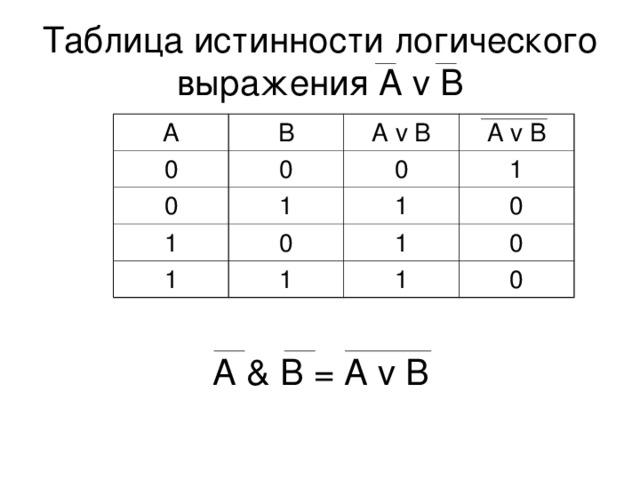 Таблица истинности логического выражения A v B А В 0 0 0 А v В 0 1 А v В 1 0 1 1 1 1 1 0 0 1 0 А & В = A v B