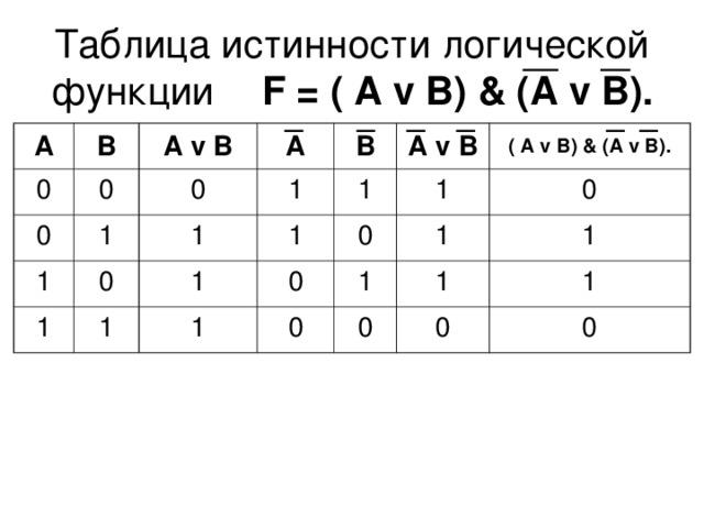 Таблица истинности логической функции  F = ( А  v В) & (A v B). А В 0 0 0 А v  В 1 А 1 0 1 1 В 1 0 1 А v  В 1 1 1 1 ( А  v В) & (A v B). 0 0 1 0 1 1 0 1 0 1 0 1 0